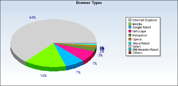 August '04 Browser Stats